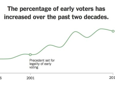 Voting Early, and in Droves: Nearly 22 Million Ballots Are Already In